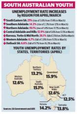 map of Australia's unemployment